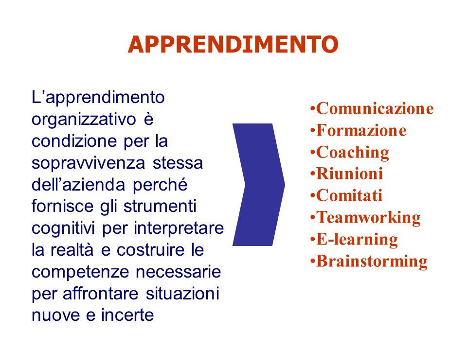 APPRENDIMENTO Comunicazione Formazione Coaching Riunioni Comitati
