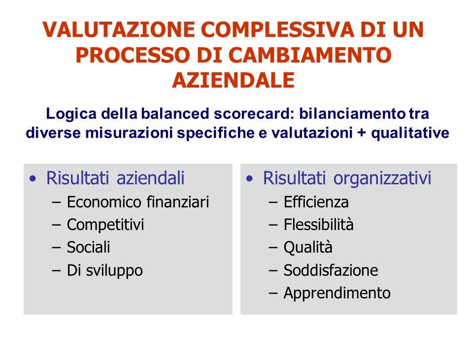 VALUTAZIONE COMPLESSIVA DI UN PROCESSO DI CAMBIAMENTO AZIENDALE