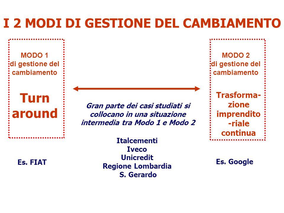 I 2 MODI DI GESTIONE DEL CAMBIAMENTO Turn around