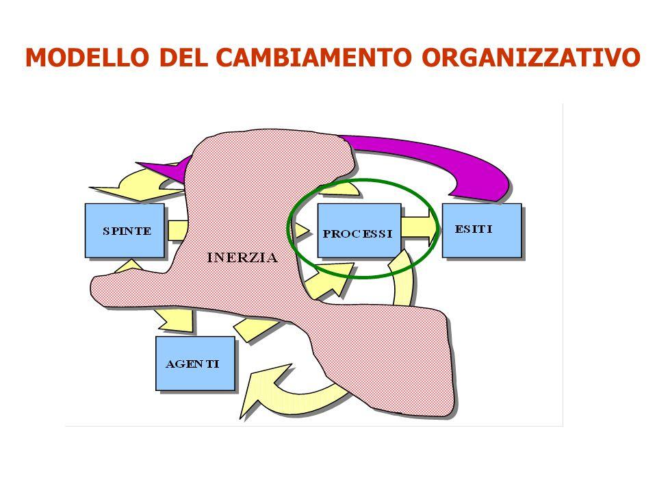 MODELLO DEL CAMBIAMENTO ORGANIZZATIVO