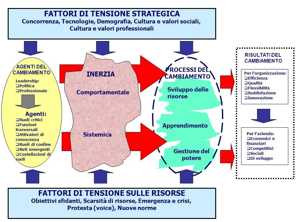 FATTORI DI TENSIONE STRATEGICA FATTORI DI TENSIONE SULLE RISORSE