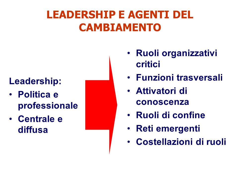 LEADERSHIP E AGENTI DEL CAMBIAMENTO