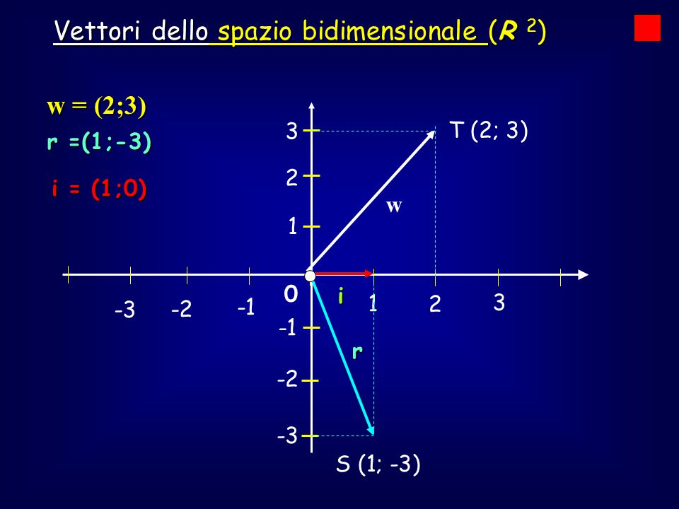 Vettori dello spazio bidimensionale (R 2)