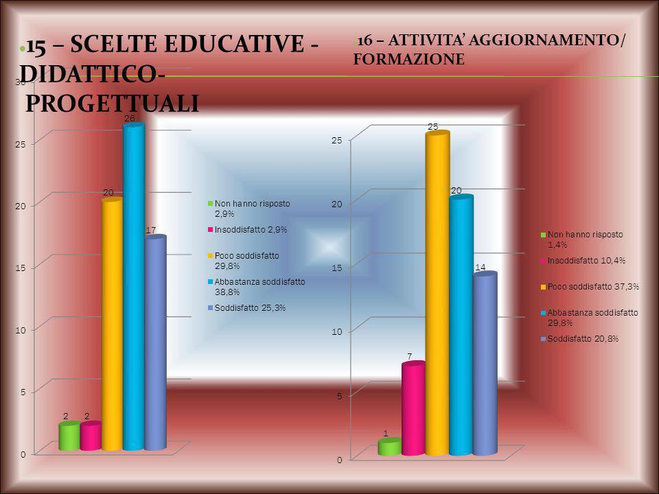 PROGETTUALI FORMAZIONE —15 – SCELTE EDUCATIVE - DIDATTICO-