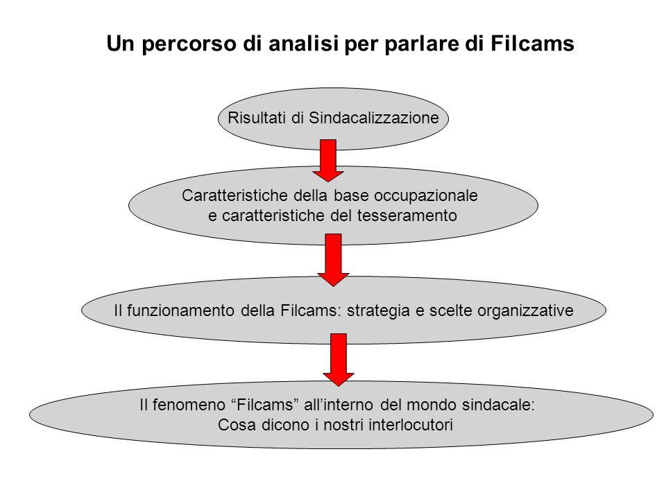 Un percorso di analisi per parlare di Filcams