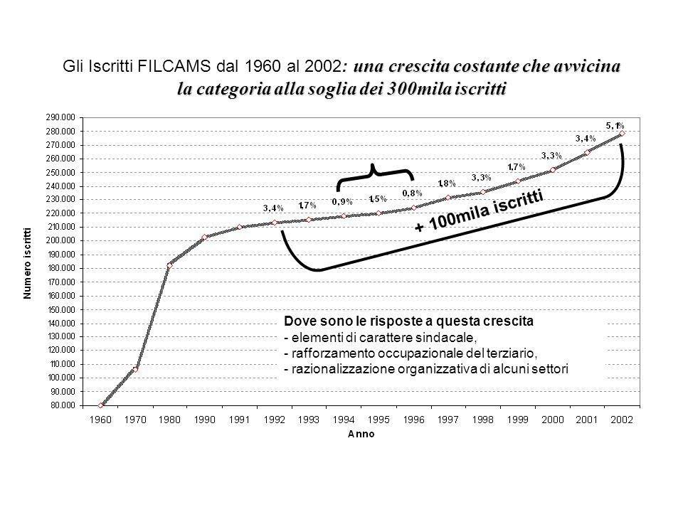 Gli Iscritti FILCAMS dal 1960 al 2002: una crescita costante che avvicina la categoria alla soglia dei 300mila iscritti
