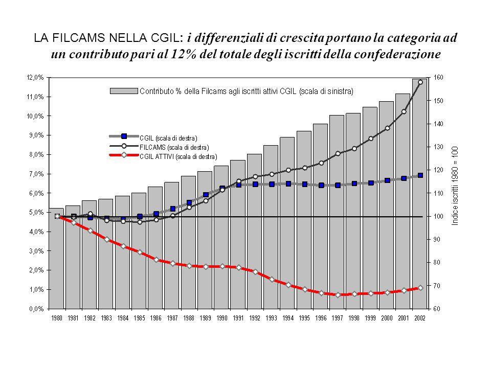 LA FILCAMS NELLA CGIL: i differenziali di crescita portano la categoria ad un contributo pari al 12% del totale degli iscritti della confederazione