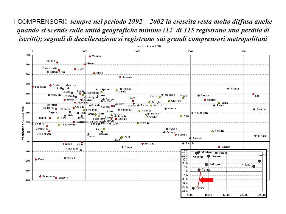 I COMPRENSORI: sempre nel periodo 1992 – 2002 la crescita resta molto diffusa anche quando si scende sulle unità geografiche minime (12 di 115 registrano una perdita di iscritti); segnali di decellerazione si registrano sui grandi comprensori metropolitani
