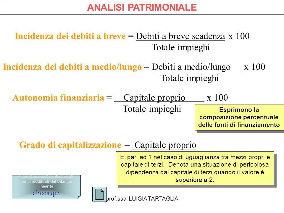 Incidenza dei debiti a breve = Debiti a breve scadenza x 100