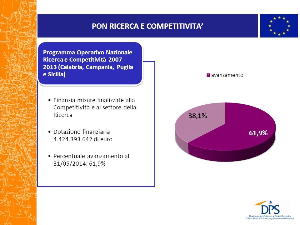 PON RICERCA E COMPETITIVITA'