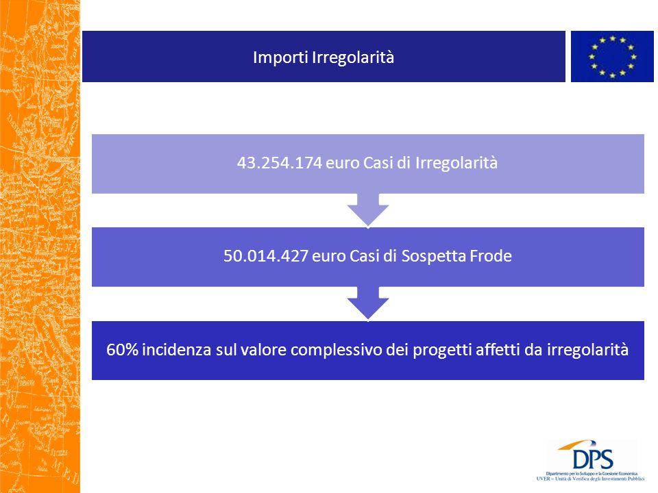 50.014.427 euro Casi di Sospetta Frode