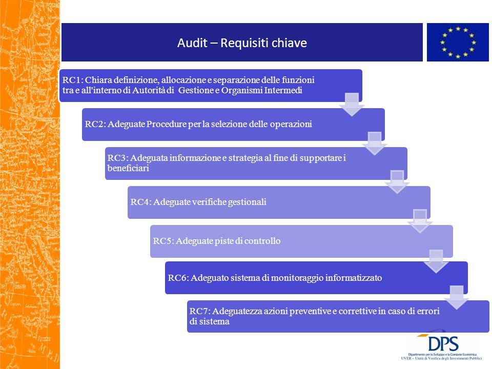 Audit – Requisiti chiave