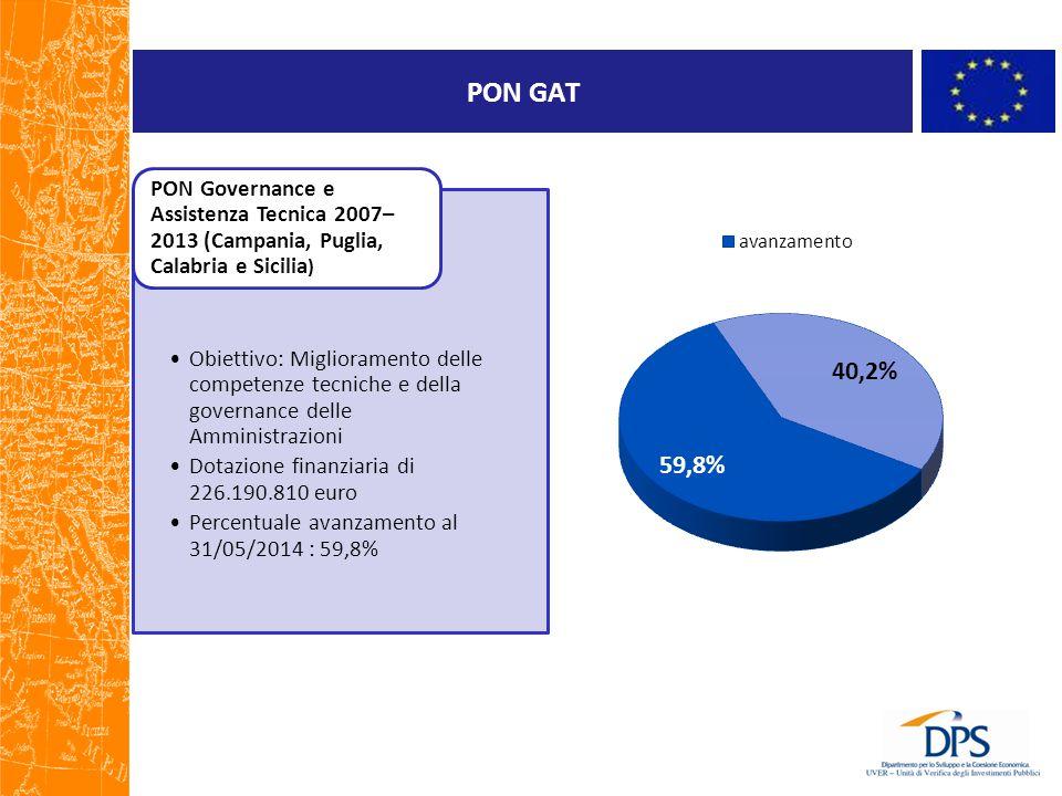 PON GAT Obiettivo: Miglioramento delle competenze tecniche e della governance delle Amministrazioni.