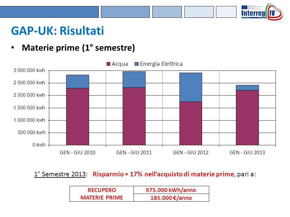 GAP-UK: Risultati Materie prime (1° semestre)