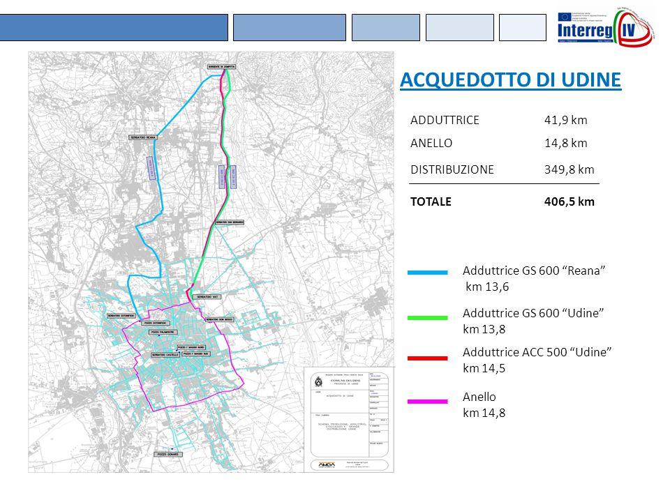 ACQUEDOTTO DI UDINE ADDUTTRICE 41,9 km ANELLO 14,8 km