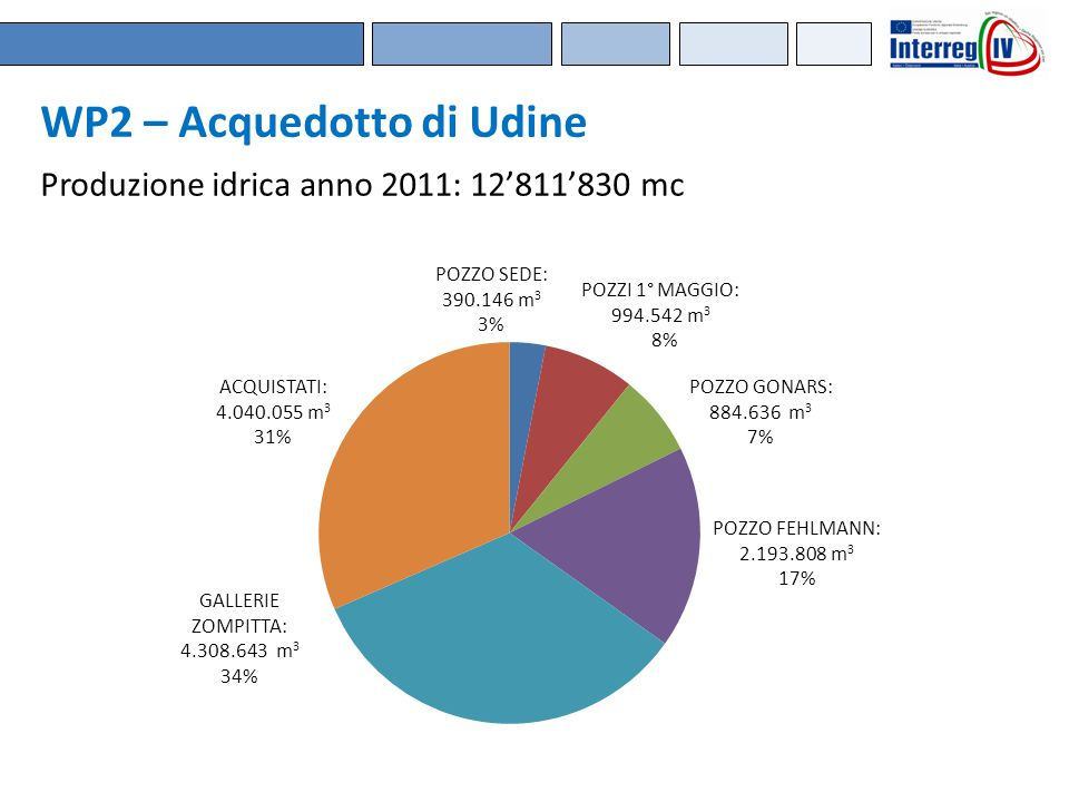 WP2 – Acquedotto di Udine