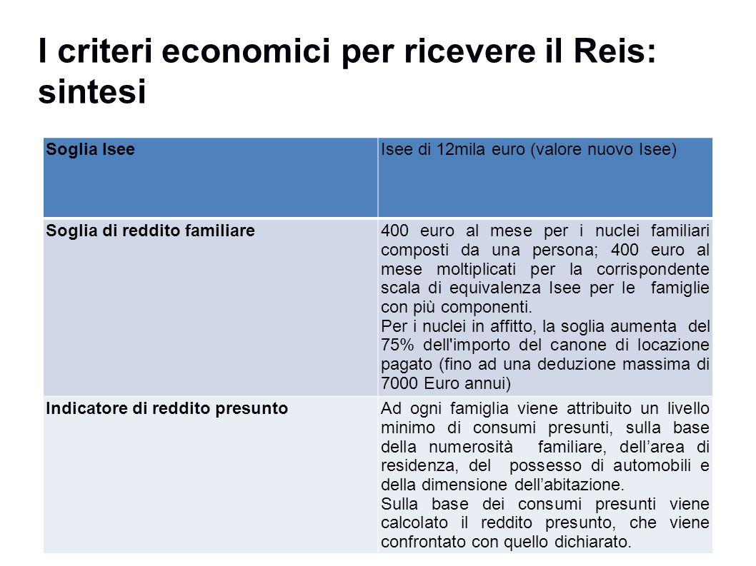 I criteri economici per ricevere il Reis: sintesi