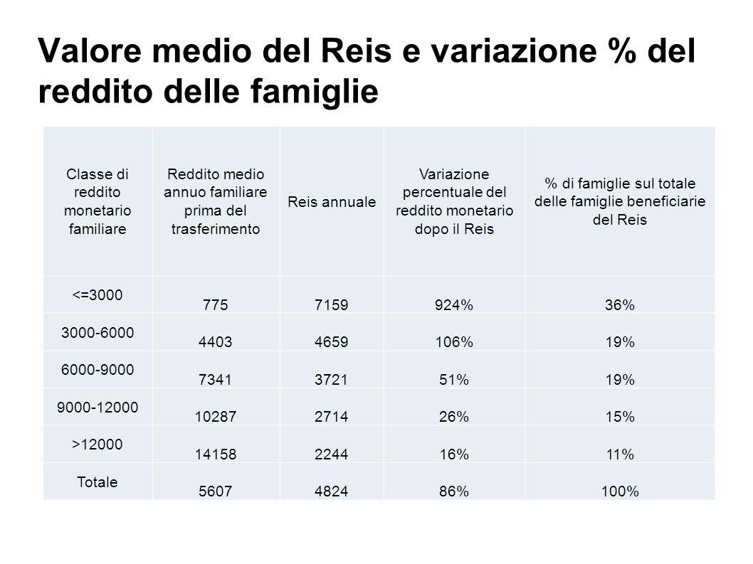 Valore medio del Reis e variazione % del reddito delle famiglie