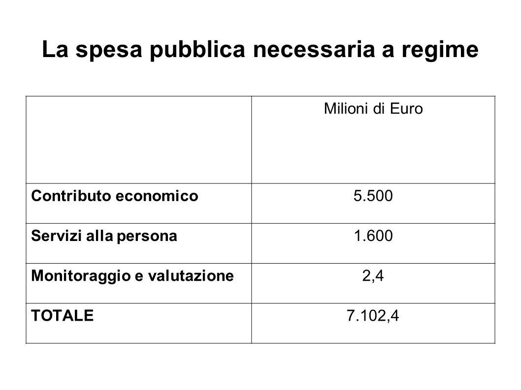 La spesa pubblica necessaria a regime