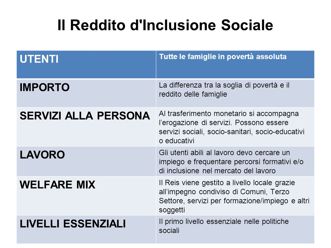 Il Reddito d Inclusione Sociale