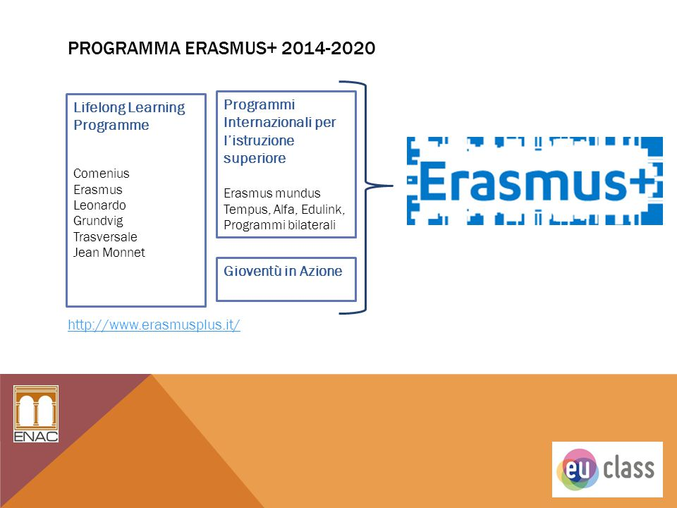 Programma ERASMUS+ 2014-2020 http://www.erasmusplus.it/ Lifelong Learning Programme. Comenius. Erasmus.