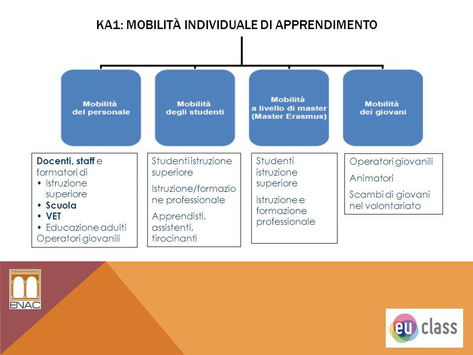 KA1: Mobilità individuale di apprendimento