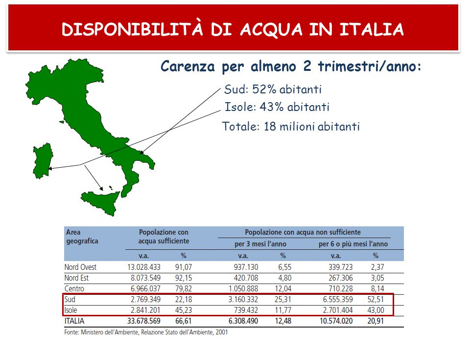 DISPONIBILITÀ DI ACQUA IN ITALIA