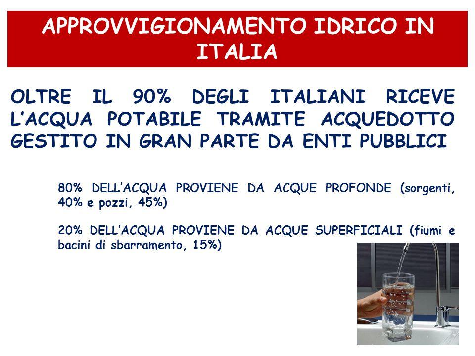 APPROVVIGIONAMENTO IDRICO IN ITALIA