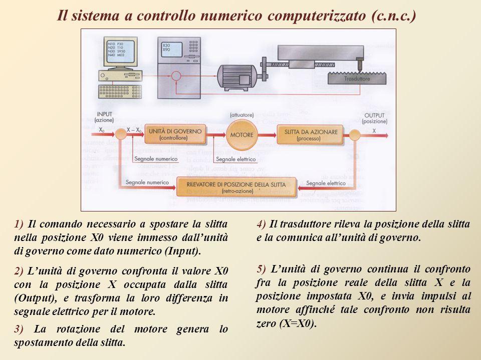 Il sistema a controllo numerico computerizzato (c.n.c.)