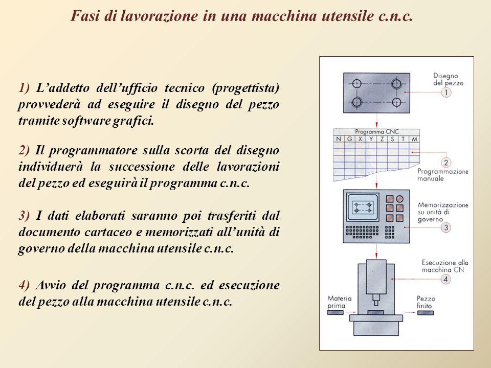 Fasi di lavorazione in una macchina utensile c.n.c.