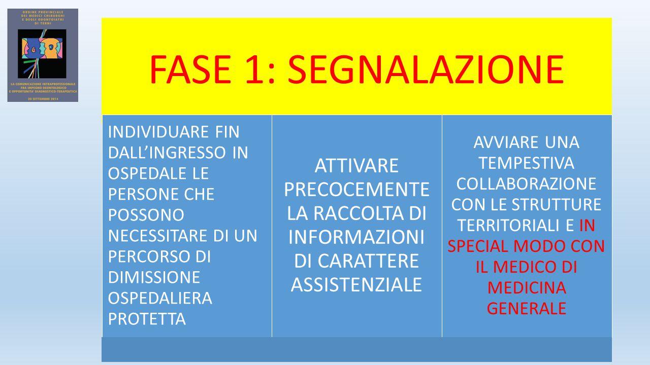 FASE 1: SEGNALAZIONE INDIVIDUARE FIN DALL'INGRESSO IN OSPEDALE LE PERSONE CHE POSSONO NECESSITARE DI UN PERCORSO DI DIMISSIONE OSPEDALIERA PROTETTA.