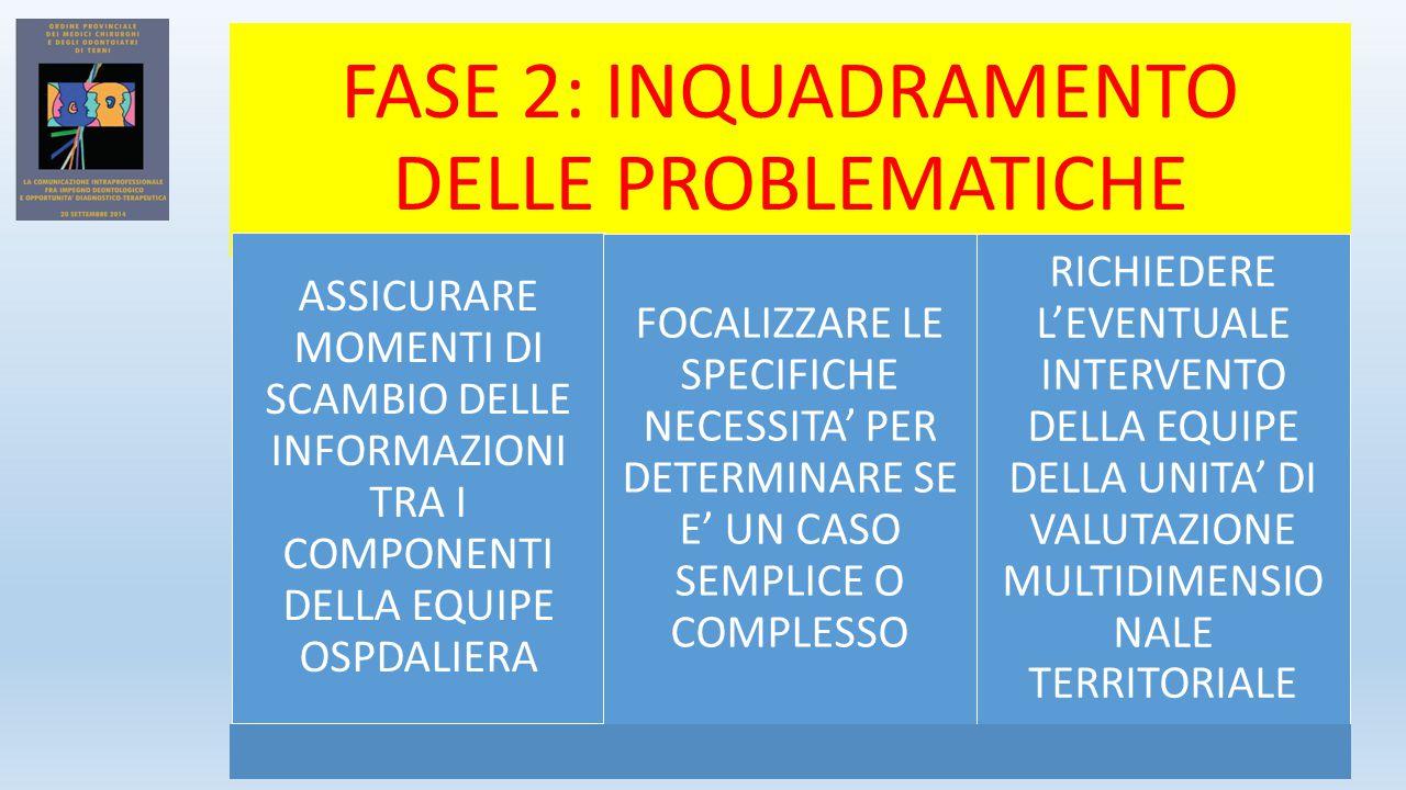 FASE 2: INQUADRAMENTO DELLE PROBLEMATICHE