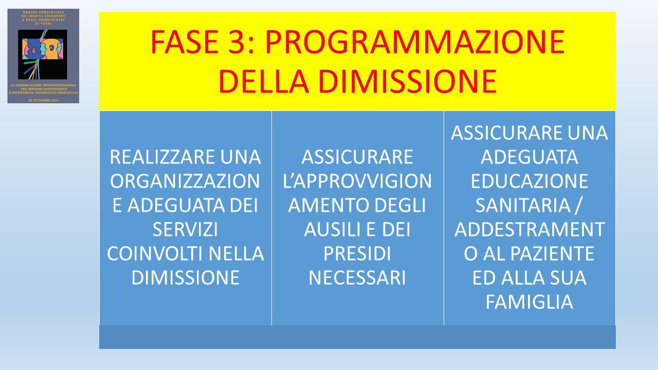 FASE 3: PROGRAMMAZIONE DELLA DIMISSIONE