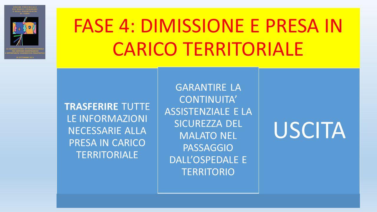FASE 4: DIMISSIONE E PRESA IN CARICO TERRITORIALE