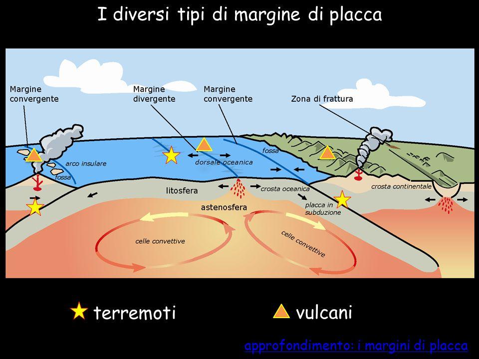 I diversi tipi di margine di placca