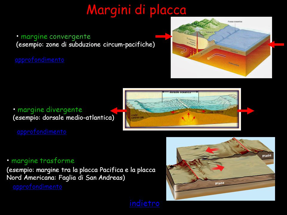 Margini di placca indietro margine convergente margine divergente