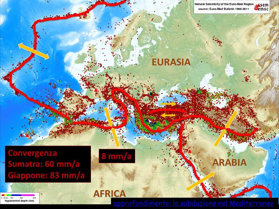 EURASIA ARABIA AFRICA Convergenza 8 mm/a Sumatra: 60 mm/a
