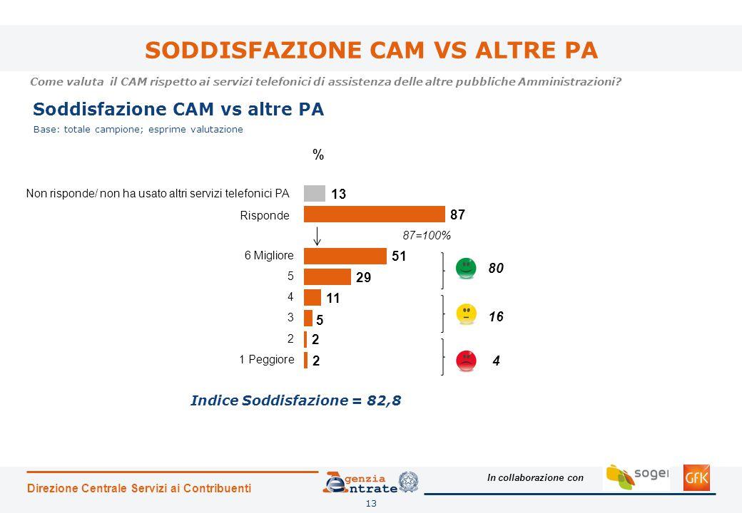 SODDISFAZIONE CAM VS ALTRE PA