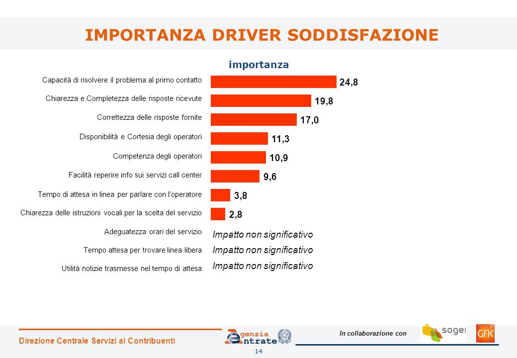 IMPORTANZA DRIVER SODDISFAZIONE