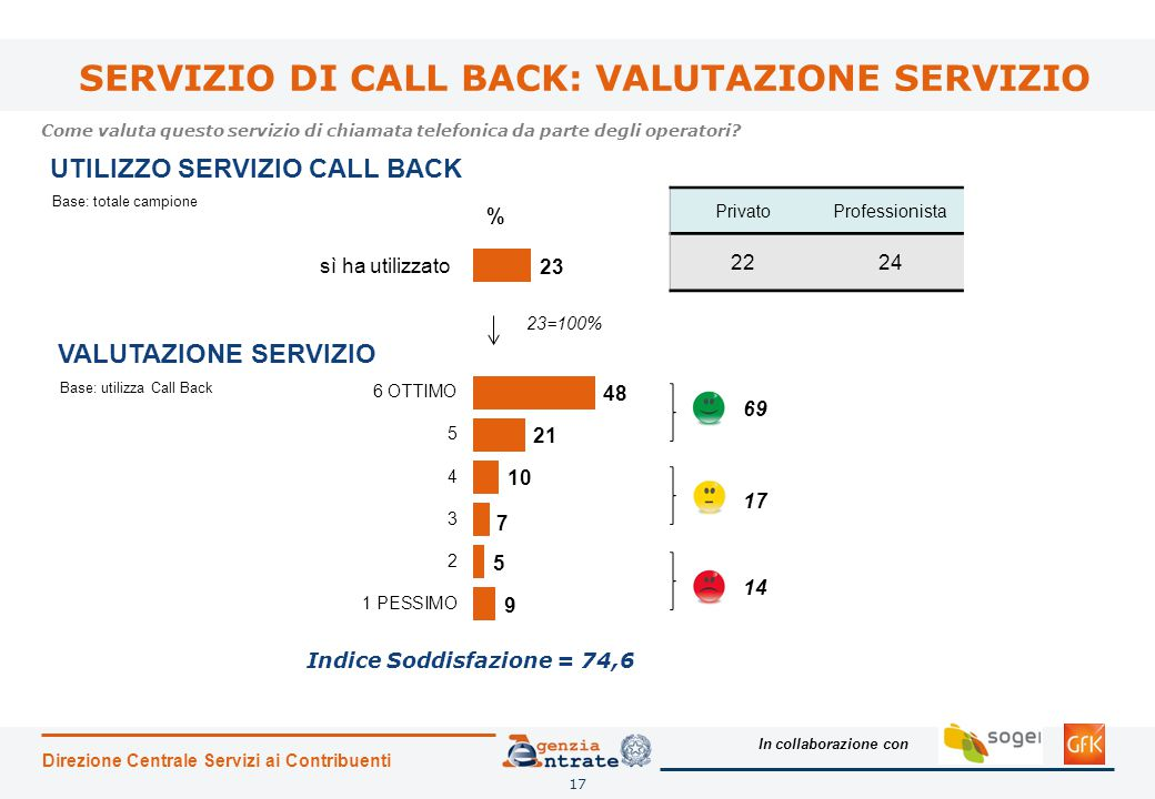 SERVIZIO DI CALL BACK: VALUTAZIONE SERVIZIO