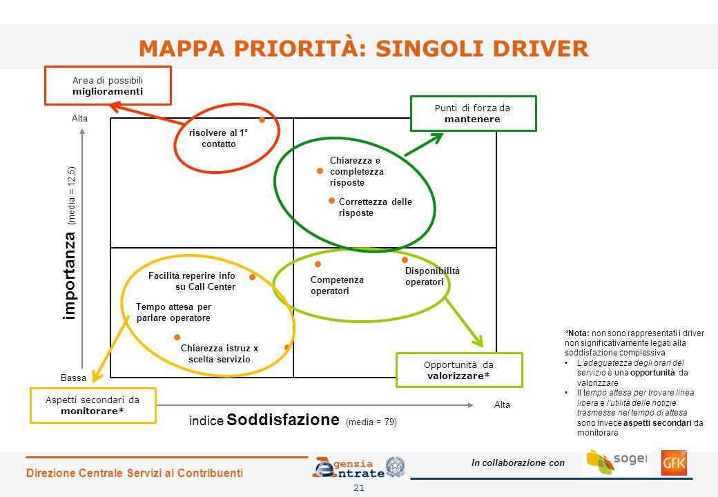 MAPPA PRIORITÀ: SINGOLI DRIVER
