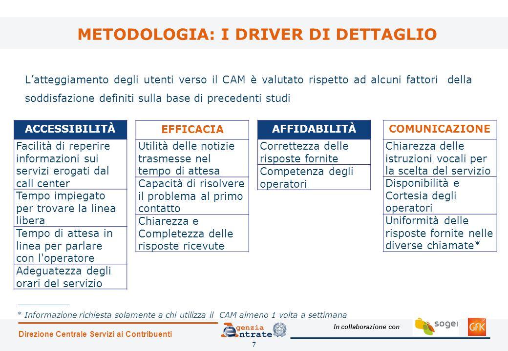 METODOLOGIA: I DRIVER DI DETTAGLIO