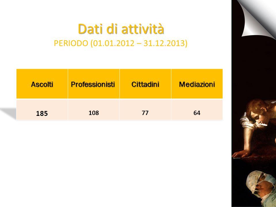Dati di attività PERIODO (01.01.2012 – 31.12.2013)