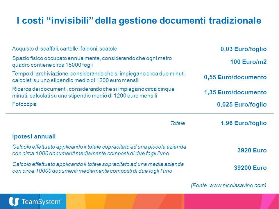 I costi ''invisibili'' della gestione documenti tradizionale