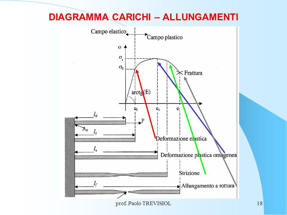 DIAGRAMMA CARICHI – ALLUNGAMENTI
