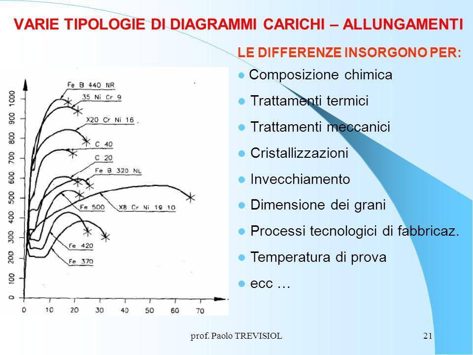 VARIE TIPOLOGIE DI DIAGRAMMI CARICHI – ALLUNGAMENTI