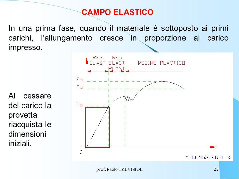 Al cessare del carico la provetta riacquista le dimensioni iniziali.