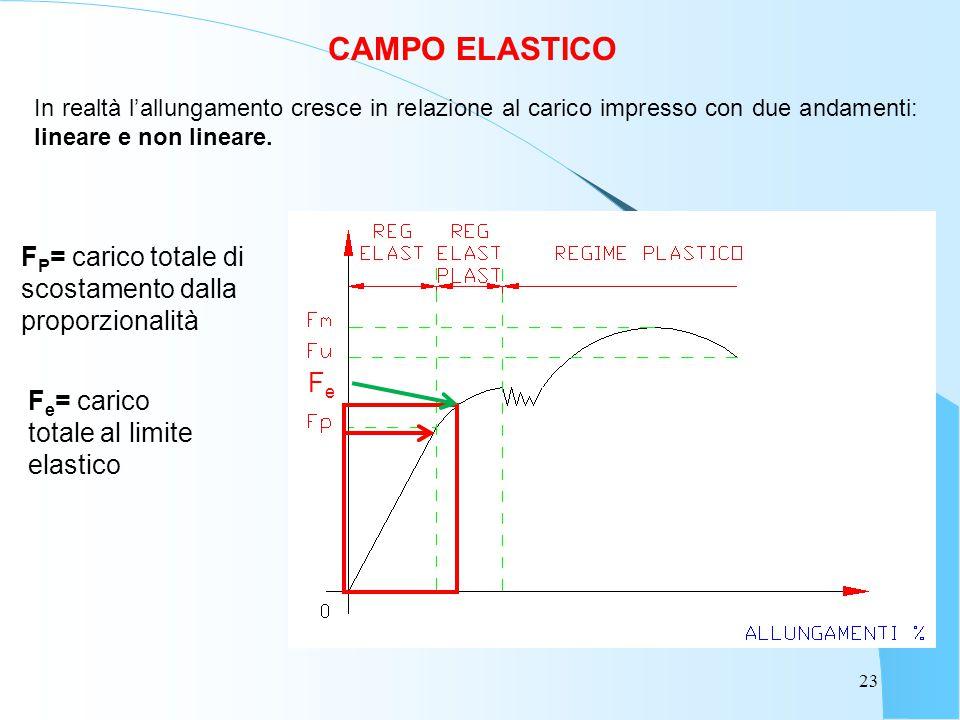 CAMPO ELASTICO FP= carico totale di scostamento dalla proporzionalità