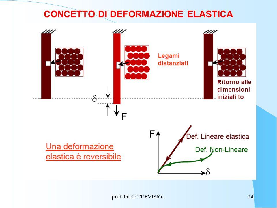 CONCETTO DI DEFORMAZIONE ELASTICA