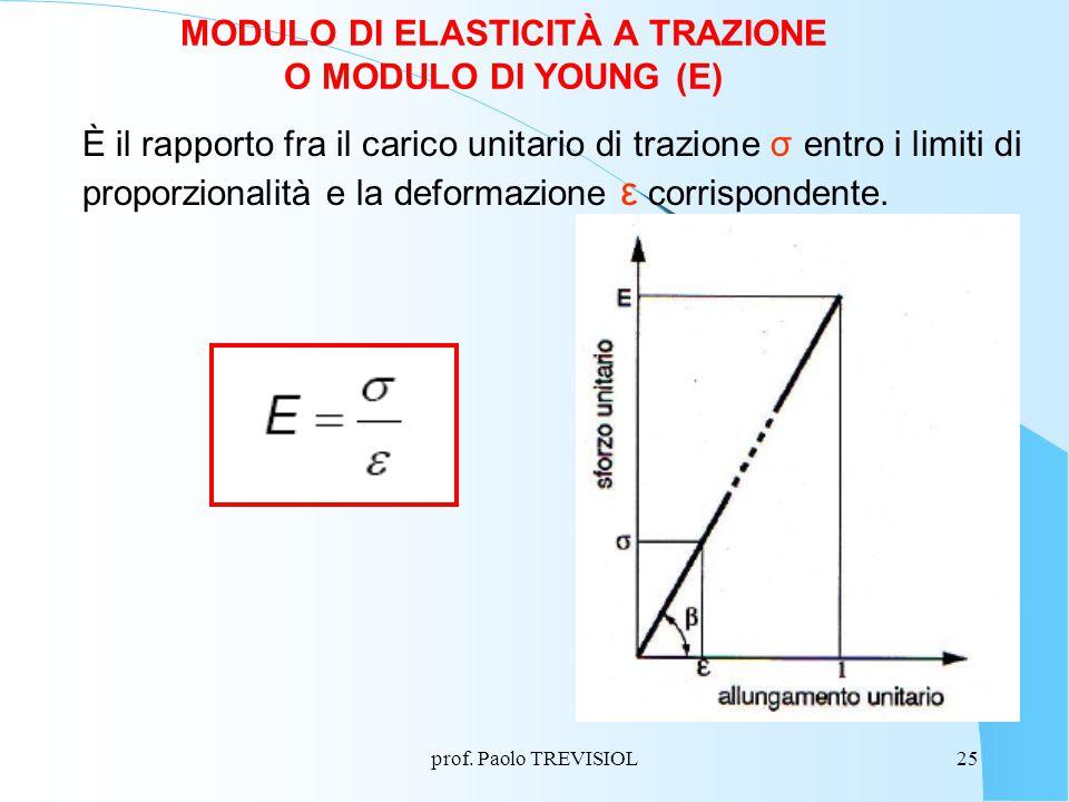 MODULO DI ELASTICITÀ A TRAZIONE O MODULO DI YOUNG (E)